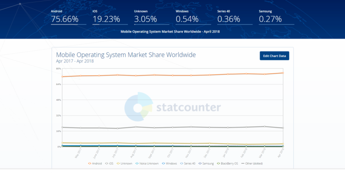 软件开发市场分布